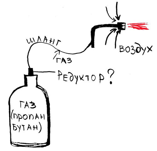 Инжекторные газовые горелки
