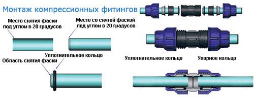 Соединение труб с помощью компресионного фитинга
