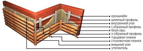 Блок хаус - как правильно монтировать