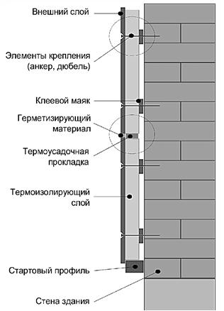 Технология монтажа полифасада - чертеж