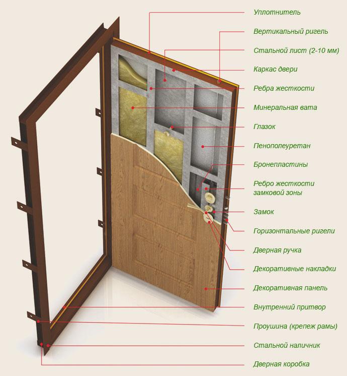 Металлические двери - как выбрать в Москве