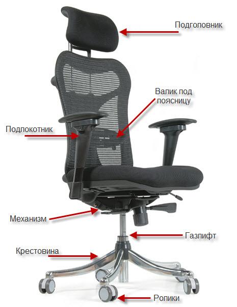 Недорогие офисные кресла