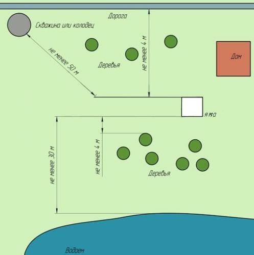 Расстояние выгребной ямы от дома