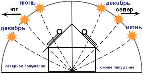 Солнечные коллекторы установка1