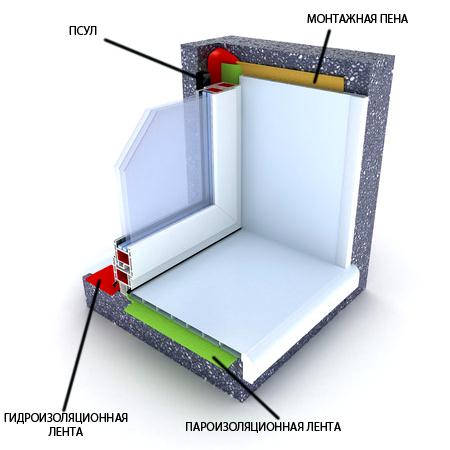 Montaj_plastikovogo_okna