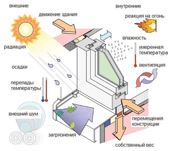 Монтаж пластиковых окон по ГОСТ-у