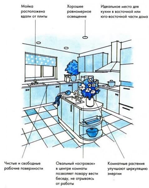 Планировка кухни по фен-шуй