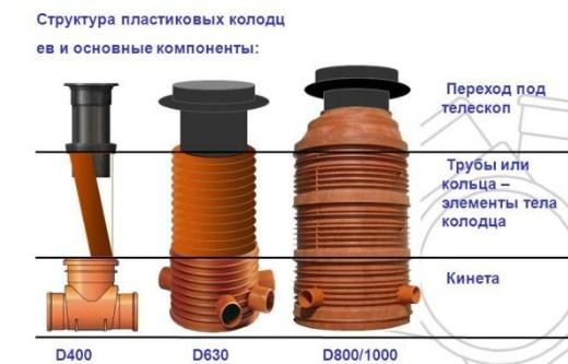 Структура пластикового колодца