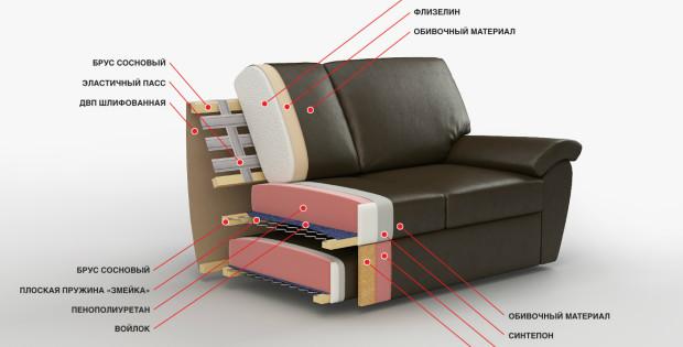 Губки-наполнители для диванов - как выбрать